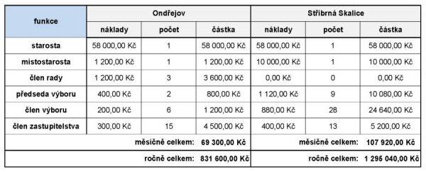 srovnani-Ondrejov-Skalice